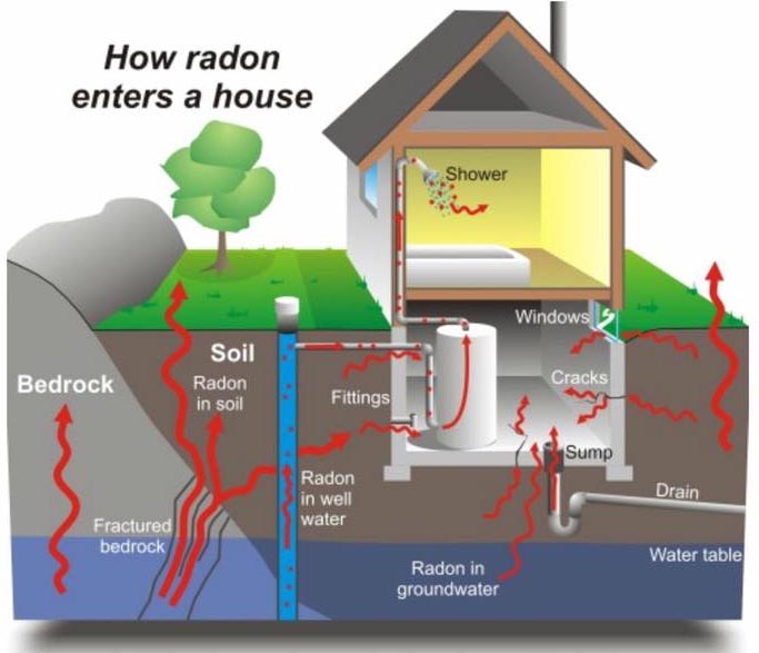 Advanced Radon Mitigation LLC radon gas infiltration diagram